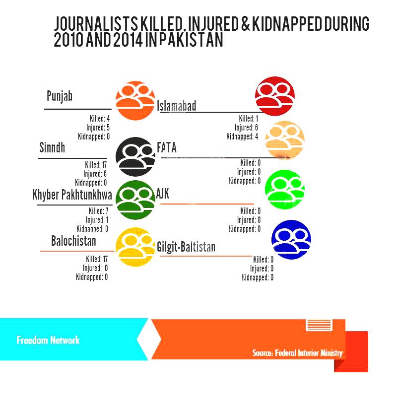 Infograhic - Journalists Killed In Pakistan In Last Five Years 11